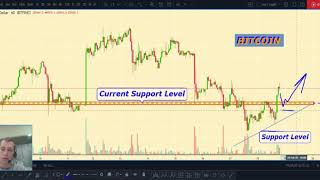 BITCOIN prediction, BITCOIN price analysis, Cryptocurrency Trading overview for 02.18.2020