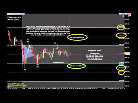 7 Trades for Tuesday   Crude Oil, Gold, E-mini & Euro Futures 10/26/15