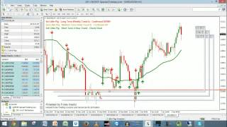 3 Little Pigs And NITS #Forex Swing And Trend Trading Live - 12-Jan-2015