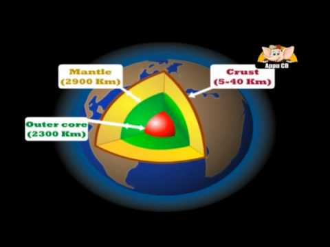 Learn about planet earth in hindi structure of earth youtube ccuart Images