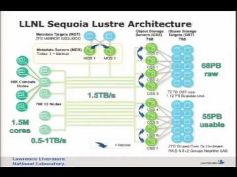 Sequoias PB LustreZFS Filesystem YouTube - Zfs architecture