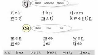 The Phonetics Symbols Course - Lesson 7