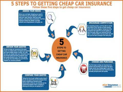 cheap auto insurance,