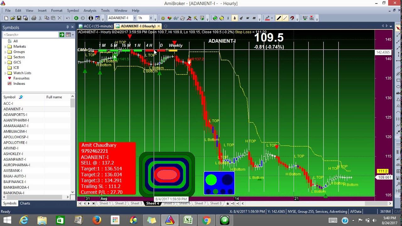 Amibroker data feed | Buy Sell Signal Software
