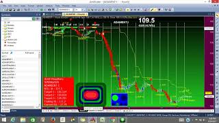How to use auto buy sell signal software (all in one ) - In Hindi