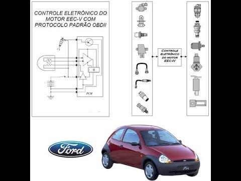Ford Ká EEC IV & EEC V