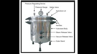 Principle of Autoclave and Mode of Action Part -2