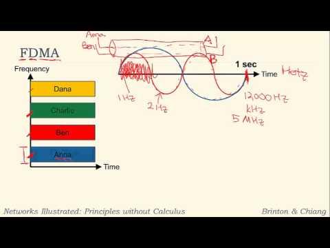 Part C: FDMA