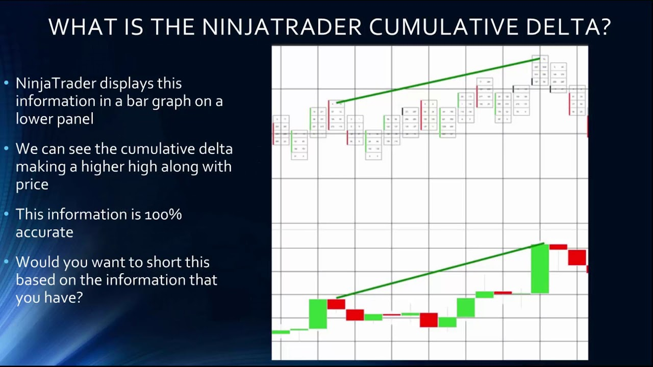 What is the Cumulative Delta? - ZoneTraderPro