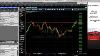 Nadex Binary Options- Setups are Universal!