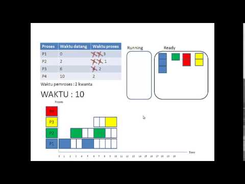 Algoritma Penjadwalan Round Robin Simulasi Youtube