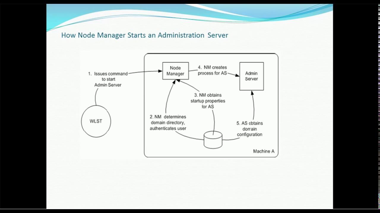 08. Weblogic server administration tutorial node manager.