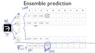ML lab11-3: CNN Class, Layers, Ensemble