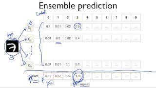 ML lab11-3: CNN Class, Layers, Ensemble