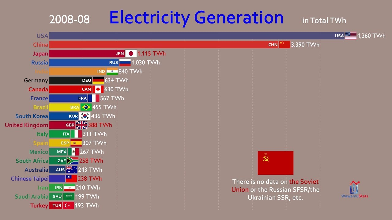 Top 20 Country by Total Electricity Generation (1973-2018)