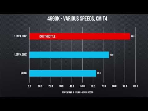 Is Aftermarket CPU Cooling Worth It? - Overclocking Examination