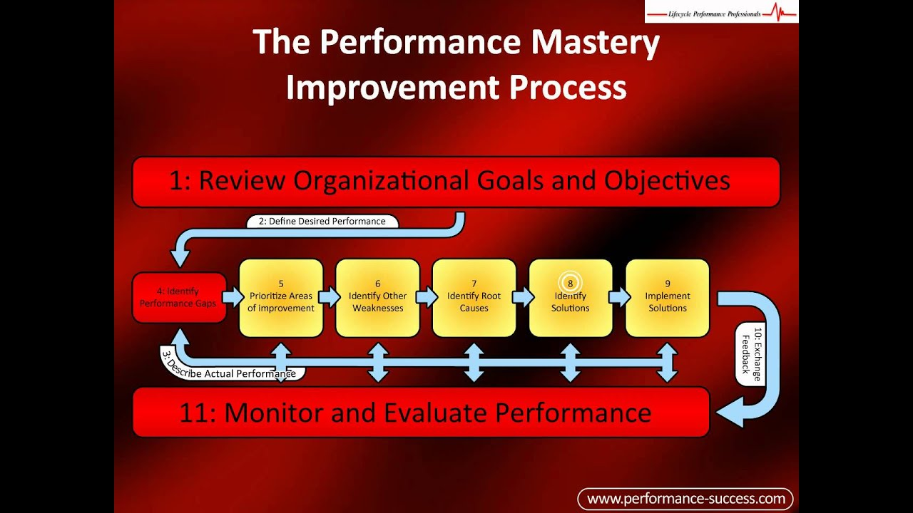 performance improvement process flowchart