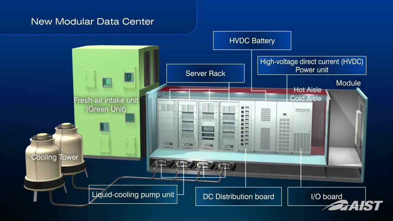 Modular Green Data Center With Integration Of The Various Latest