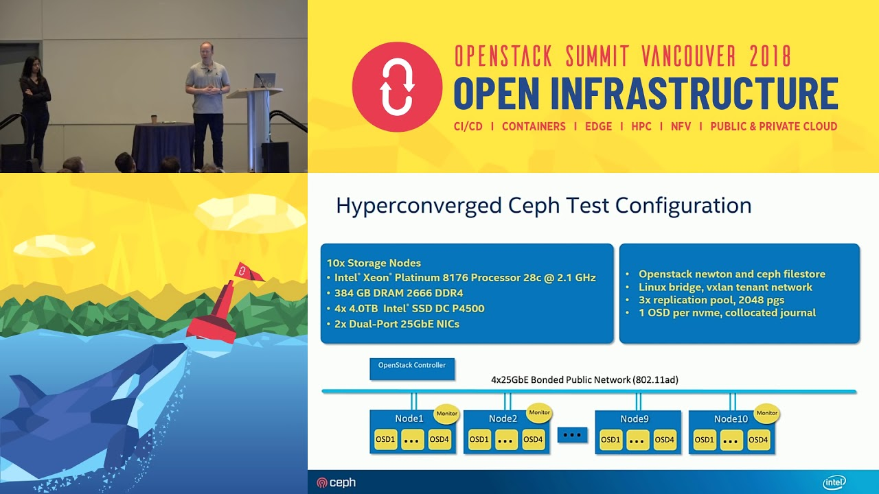 Implications of Ceph Client Performance for Hyper-converged Telco NFV