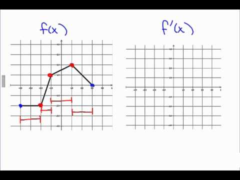 AP Calculus: Graphing the Derivative of a piecewise linear