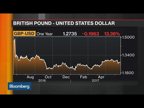 Why Euro-Sterling Is Like an Emerging-Market Currency
