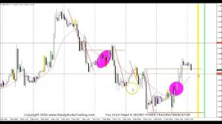 You Dont Need A SECRET FOREX TRADING INDICATOR