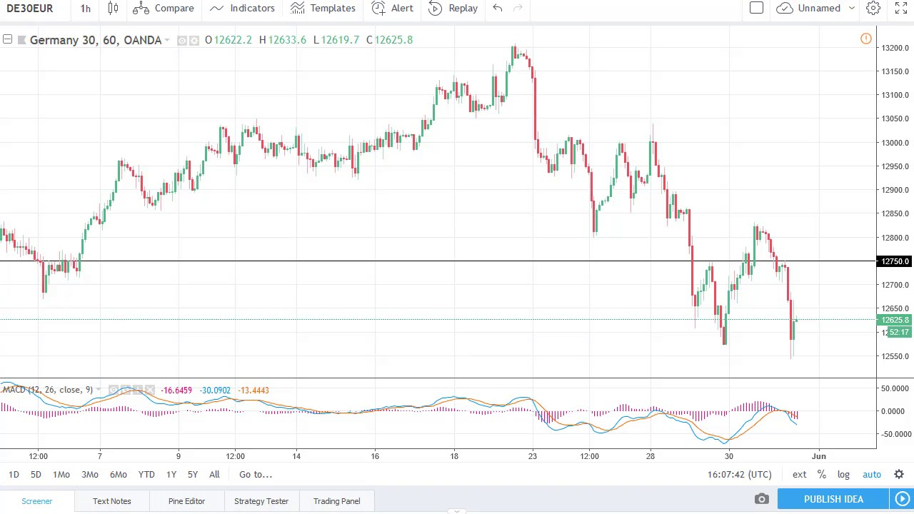 Dax Technical Analysis for June 01, 2018 by FXEmpire com