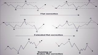 Elliot Wave principle: Corrective waves | Zig Zag pattern | Triangle patterns