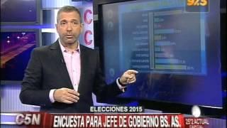 C5N - ELECCIONES 2015: ENCUESTA PARA PRESIDENTE