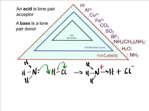 Acid-Base Theories: Arrhenius, Bronsted-Lowry and Lewis