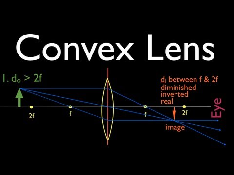 Ray Diagrams: Convex Lens