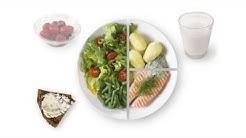 Terveellinen ruoka: Ruokalautasmalli
