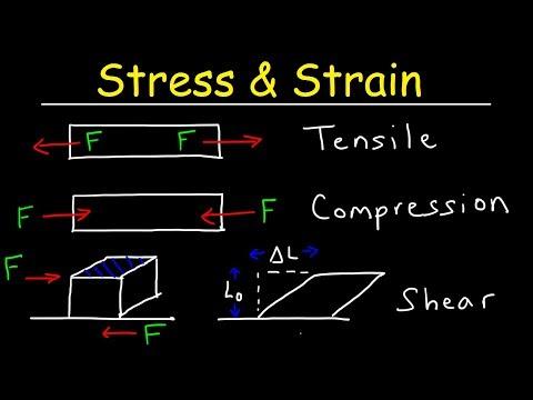 Tensile Stress & Strain, Compressive Stress & Shear Stress - Basic Introduction
