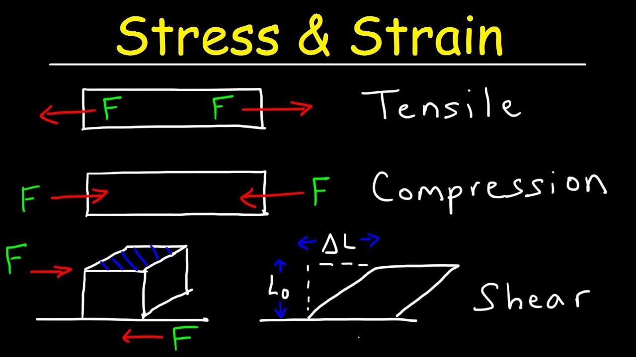 Tensile Stress & Strain, Compressive Stress & Shear Stress