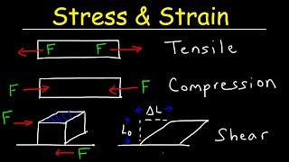 Tensile Stress & Strain, Compressive Stress & Shear Stress - Basic Introduction
