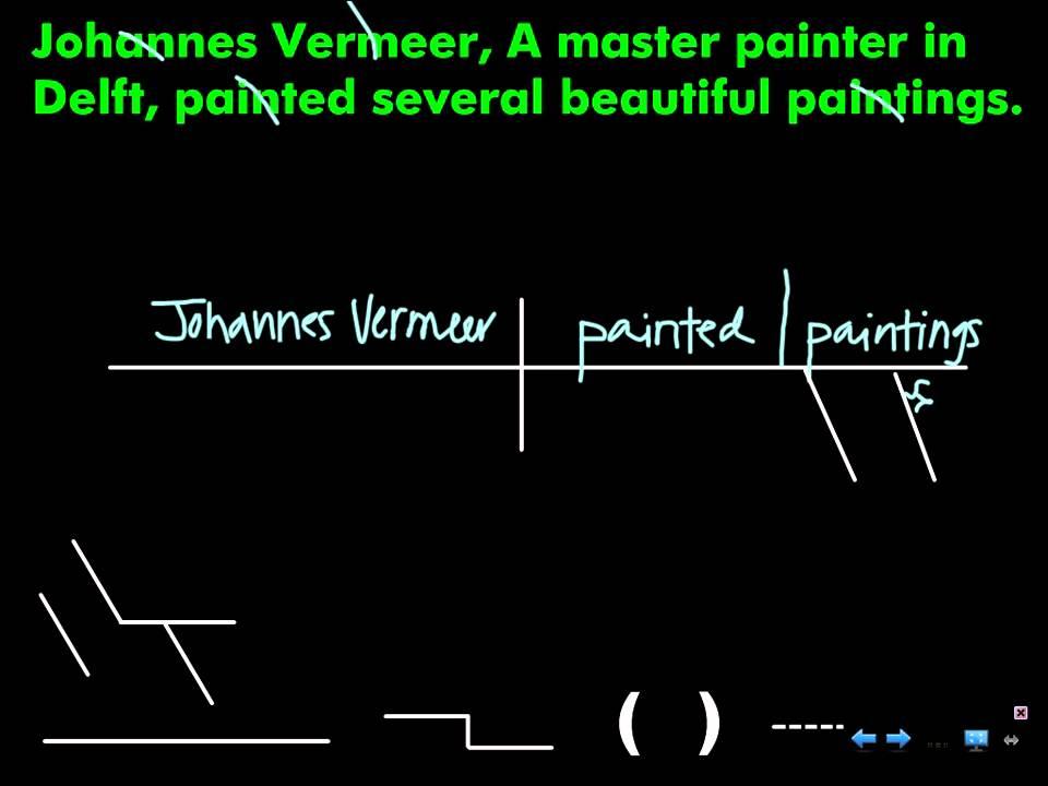 diagram appositive phrases rover 75 towbar wiring sentence phrase in subject youtube