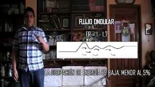 Salto Hidráulico y Caída Hidraulica