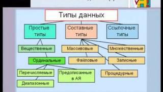Информатика 10-11 класс. Множественный тип данных