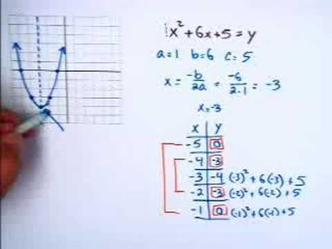 besides  additionally yzing Graphs of Quadratic Functions   Texas Gateway likewise  in addition Graphing Quadratic Equations   YouTube likewise Graphing Quadratic Functions In Standard Form Math Worksheet moreover  in addition Quadratic worksheet with answers pdf further Graphing Quadratic Equations  Using a Table of Values   EdBoost together with  additionally Linear Function Graph Worksheet Equations Worksheets Alge 1 also ALGE 2  4 1 Graph Quadratic Functions in Standard Form   PDF in addition  also  likewise 73 Graphing Quadratic Functions Worksheet Answers Alge 2   AIAS also Graphing Linear Function   Alge I   Maths alge  Linear. on graphing quadratic functions worksheet pdf