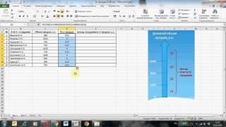 Функция ЕСЛИ Microsoft Excel, часть 1