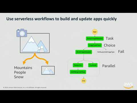 Building Business Workflows with AWS Step Functions