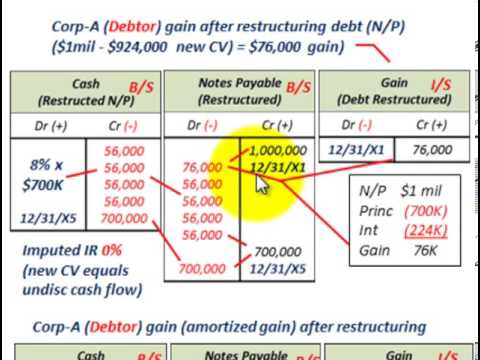 Troubled Debt Restructuring (Modification Of Terms With Gain To Debtor, Debtors Prospective)