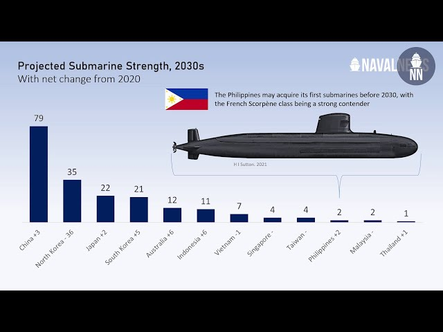 French submarine offer to the Philippines - Part 1: Why are submarines getting so popular globally ?
