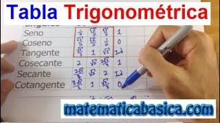 Matemática Básica - Tabla Trigonométrica - Encontrar ángulos comunes en trigonometria