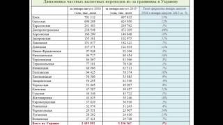 Валюта гастарбайтеров зашла в Украину. ИНФОГРАФИКА за восемь месяцев 2016 года(Не чудо. А скорее стабильная ситуация. Но валюта приходит в Украину и это радует., 2016-09-25T09:01:01.000Z)