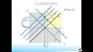 07 Equilibrio de Mercado, Excesos de Oferta y Demanda, Pendiente  y Cambios de Equilibrios