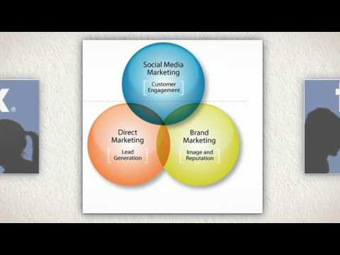 Social Media Planning | Social Media Definition | Social Media Marketing Plan and Strategy