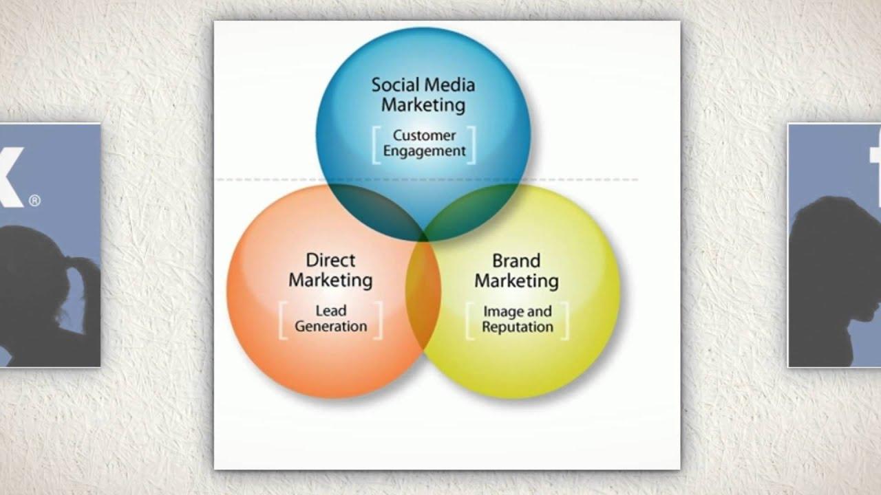 social media planning | social media definition | social media