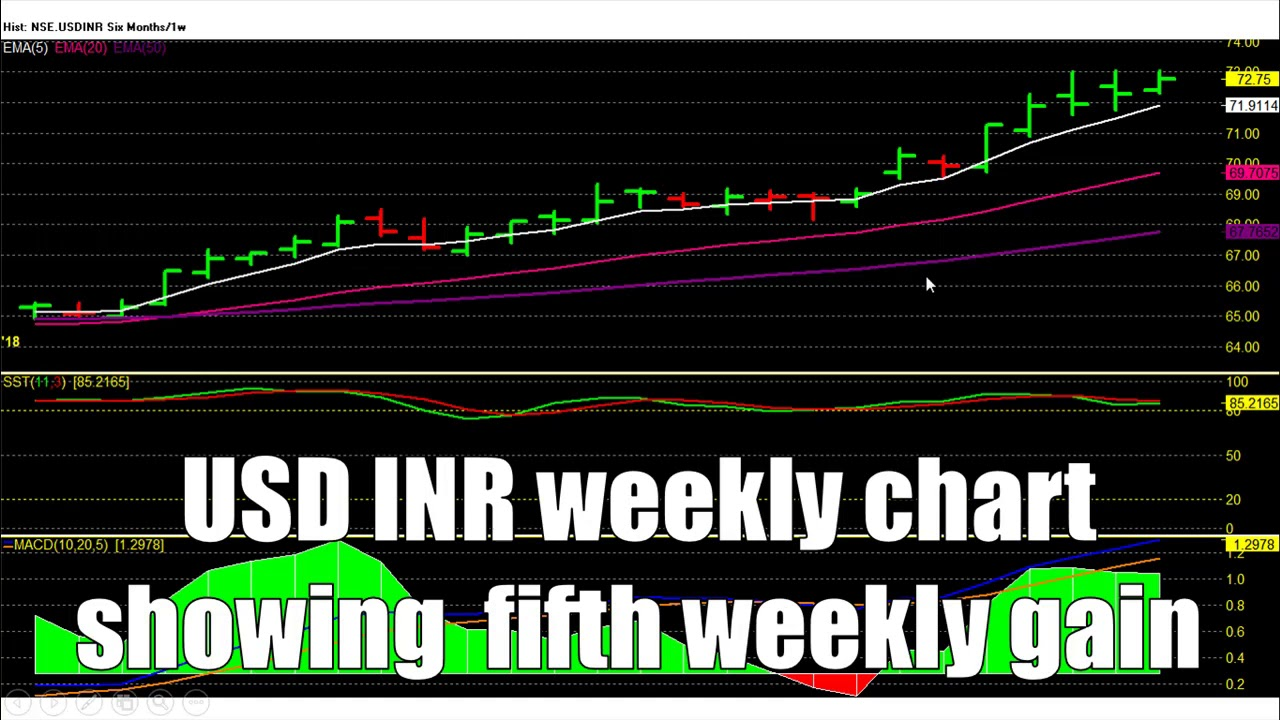 Usd Inr October 2018 Predictions Dollar Ru Monthly Report Trading Calls
