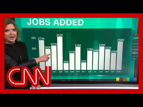 US employers added 266,000 jobs in November